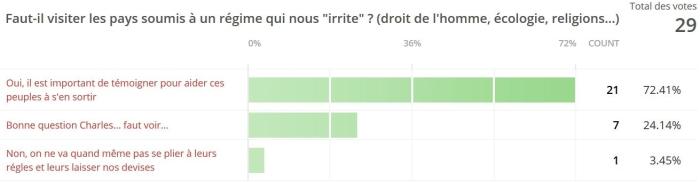 sondage-pays-dictature